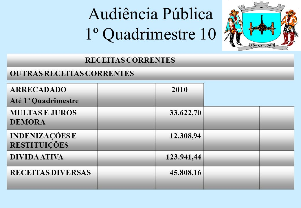 Audiência Pública 1º Quadrimestre 10 RECEITAS CORRENTES OUTRAS RECEITAS CORRENTES ARRECADADO Até 1º Quadrimestre 2010 MULTAS E JUROS DEMORA 33.622,70 INDENIZAÇÕES E RESTITUIÇÕES 12.308,94 DIVIDA ATIVA 123.941,44 RECEITAS DIVERSAS 45.808,16