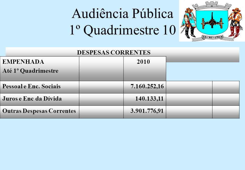 Audiência Pública 1º Quadrimestre 10 RECEITAS DE CAPITAL INVESTIMENTOS ARRECADADO Até 1º Quadrimestre 2010 OPERAÇÕES CRÉDITO0,00 ALIENAÇÃO DE BENS MÓVEIS 199.500,00 CONVÊNIOS1.050.304,61