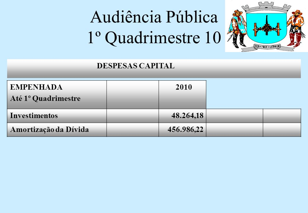 Audiência Pública 1º Quadrimestre 10 DIVIDA PASEP SALDO ANTERIOR 903.089,68 AMORTIZAÇÃO ATÉ O 3º QUAD/10 14.586,23 SALDO 888.503,45 PROVIAS INTERVENÇÕES VIARIAS SALDO 1.205.650,00 AMORTIZAÇÃO ATÉ O 1º QUAD/10 50.235,38 SALDO 1.155.414,62 DÍVIDA FUNDADA