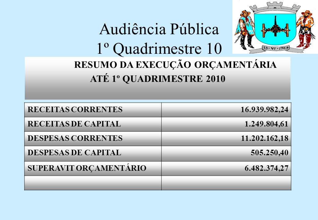 Audiência Pública 1º Quadrimestre 10 DESPESAS CAPITAL EMPENHADA Até 1º Quadrimestre 2010 Investimentos 48.264,18 Amortização da Dívida 456.986,22