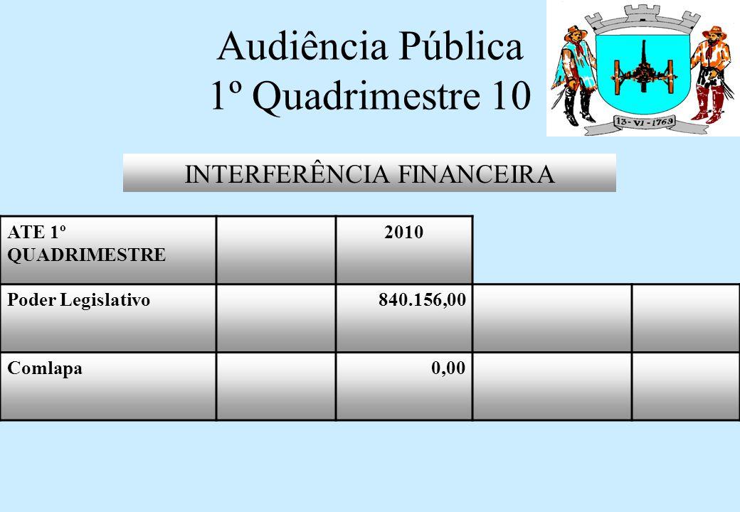 RESUMO DA EXECUÇÃO ORÇAMENTÁRIA ATÉ 1º QUADRIMESTRE 2010 RECEITAS CORRENTES16.939.982,24 RECEITAS DE CAPITAL1.249.804,61 DESPESAS CORRENTES11.202.162,18 DESPESAS DE CAPITAL505.250,40 SUPERAVIT ORÇAMENTÁRIO6.482.374,27 Audiência Pública 1º Quadrimestre 10
