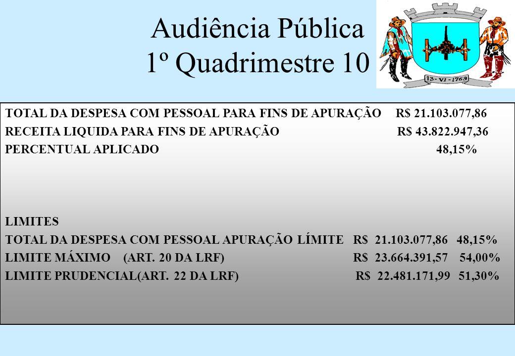 Audiência Pública 1º Quadrimestre 10 TOTAL DA DESPESA COM PESSOAL PARA FINS DE APURAÇÃO R$ 21.103.077,86 RECEITA LIQUIDA PARA FINS DE APURAÇÃO R$ 43.822.947,36 PERCENTUAL APLICADO 48,15% LIMITES TOTAL DA DESPESA COM PESSOAL APURAÇÃO LÍMITE R$ 21.103.077,86 48,15% LIMITE MÁXIMO (ART.