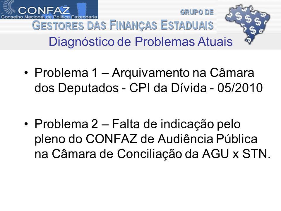 Problema 1 – Arquivamento na Câmara dos Deputados - CPI da Dívida - 05/2010 Problema 2 – Falta de indicação pelo pleno do CONFAZ de Audiência Pública