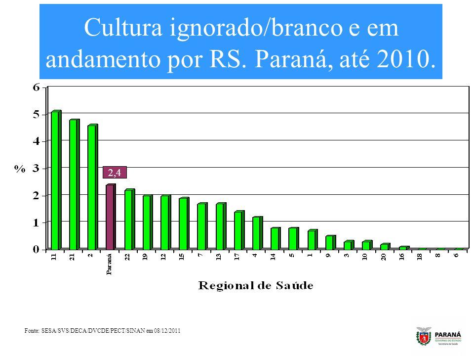 Cultura ignorado/branco e em andamento por RS. Paraná, até 2010. Fonte: SESA/SVS/DECA/DVCDE/PECT/SINAN em 08/12/2011 2,4