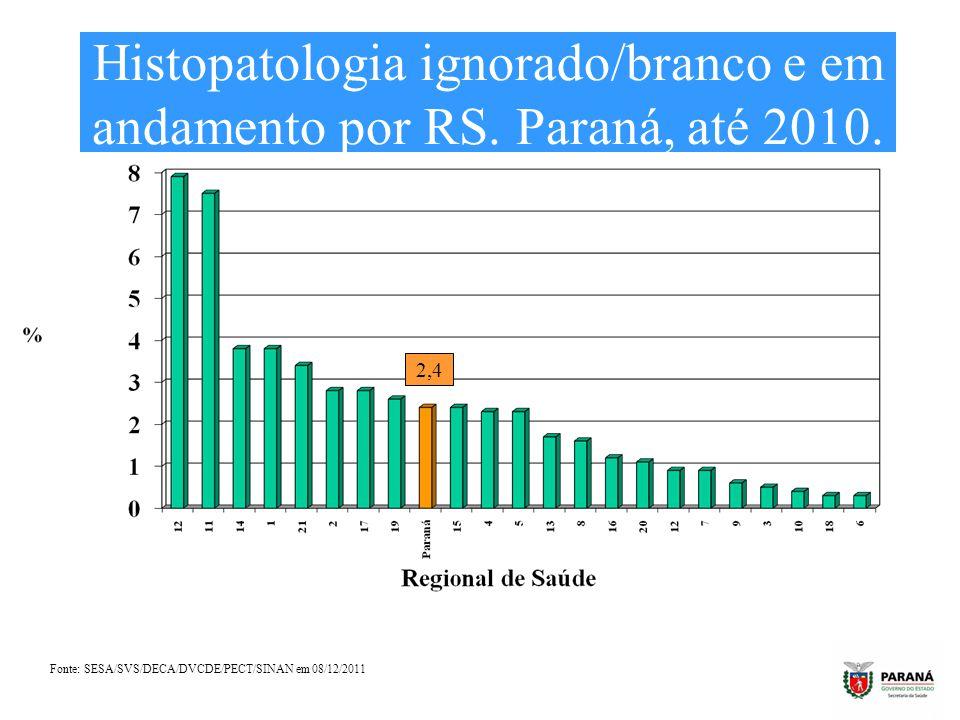 Histopatologia ignorado/branco e em andamento por RS. Paraná, até 2010. Fonte: SESA/SVS/DECA/DVCDE/PECT/SINAN em 08/12/2011 2,4