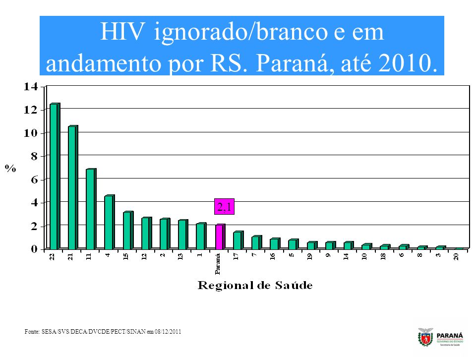 HIV ignorado/branco e em andamento por RS. Paraná, até 2010. Fonte: SESA/SVS/DECA/DVCDE/PECT/SINAN em 08/12/2011 2,1