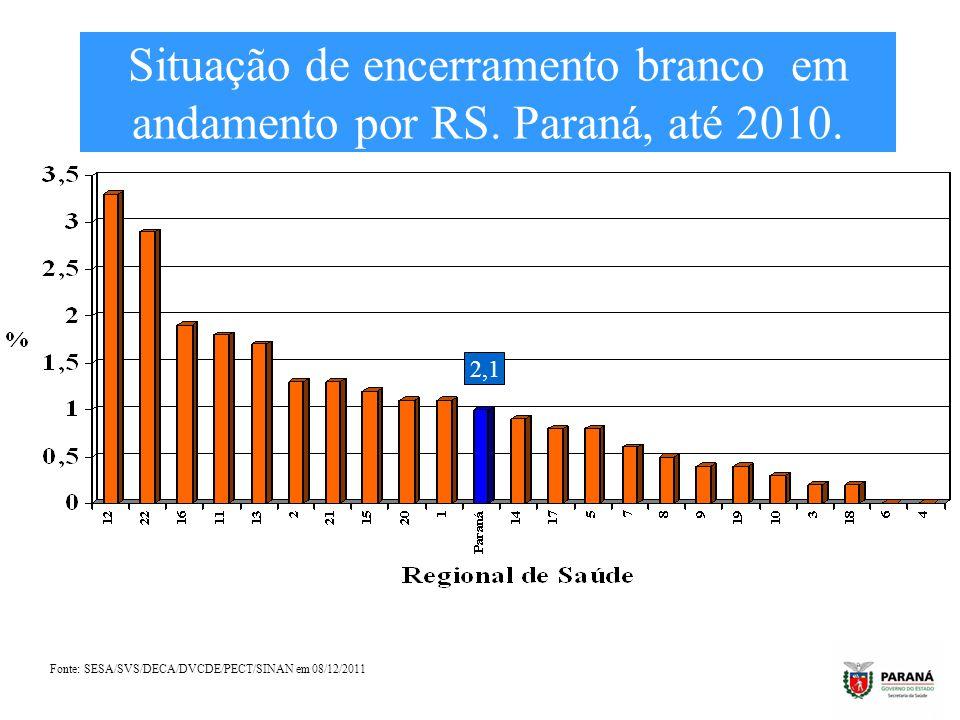 Situação de encerramento branco em andamento por RS. Paraná, até 2010. Fonte: SESA/SVS/DECA/DVCDE/PECT/SINAN em 08/12/2011 2,1