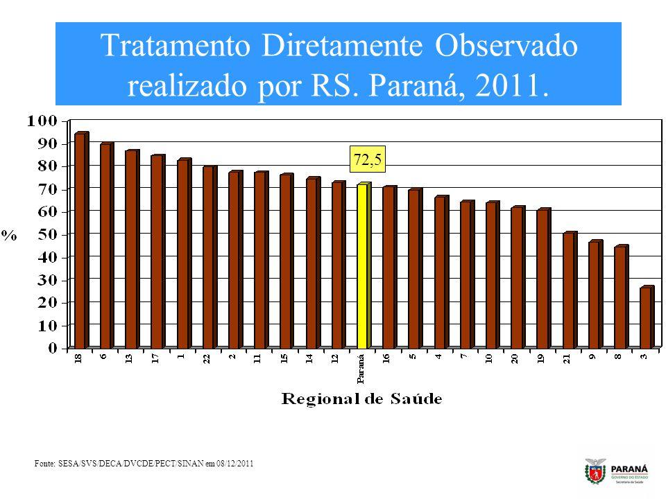 Tratamento Diretamente Observado realizado por RS. Paraná, 2011. Fonte: SESA/SVS/DECA/DVCDE/PECT/SINAN em 08/12/2011 72,5