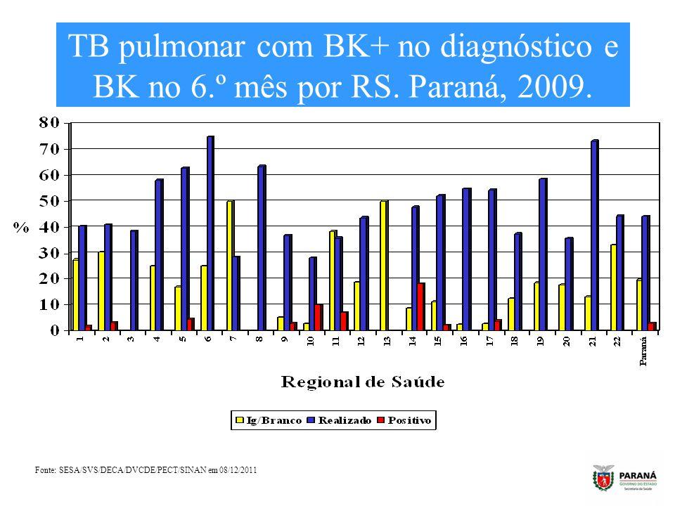 TB pulmonar com BK+ no diagnóstico e BK no 6.º mês por RS. Paraná, 2009. Fonte: SESA/SVS/DECA/DVCDE/PECT/SINAN em 08/12/2011