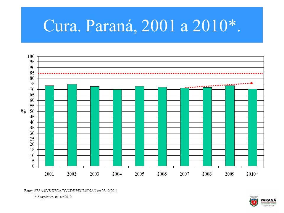 Cura. Paraná, 2001 a 2010*. Fonte: SESA/SVS/DECA/DVCDE/PECT/SINAN em 08/12/2011 * diagnóstico até set/2010