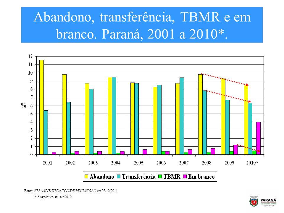 Abandono, transferência, TBMR e em branco. Paraná, 2001 a 2010*. Fonte: SESA/SVS/DECA/DVCDE/PECT/SINAN em 08/12/2011 * diagnóstico até set/2010