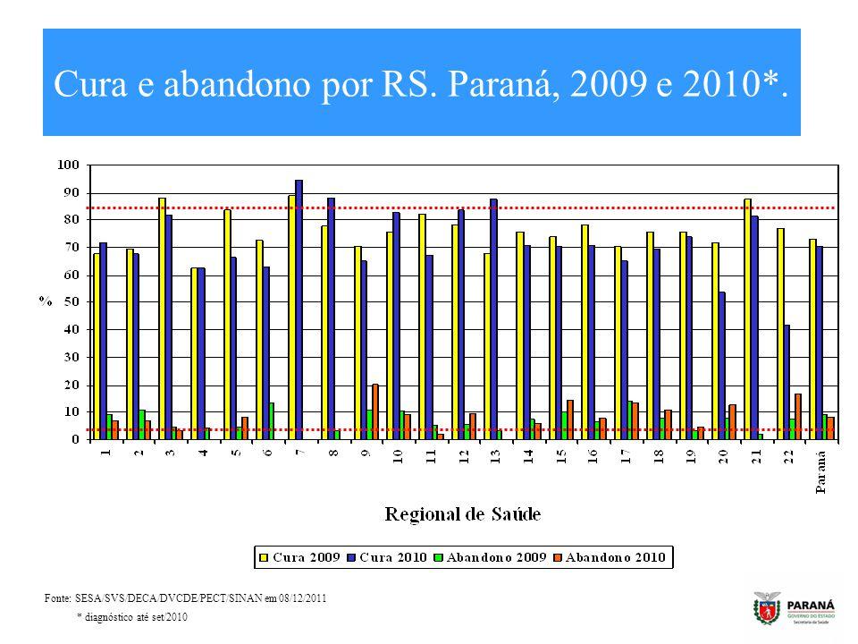 Cura e abandono por RS. Paraná, 2009 e 2010*. Fonte: SESA/SVS/DECA/DVCDE/PECT/SINAN em 08/12/2011 * diagnóstico até set/2010