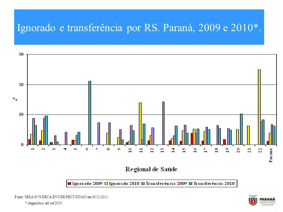 Ignorado e transferência por RS. Paraná, 2009 e 2010*. Fonte: SESA/SVS/DECA/DVCDE/PECT/SINAN em 08/12/2011 * diagnóstico até set/2010