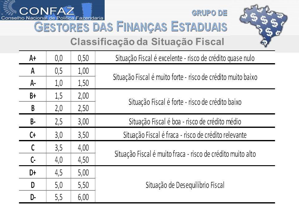 Classificação da Situação Fiscal