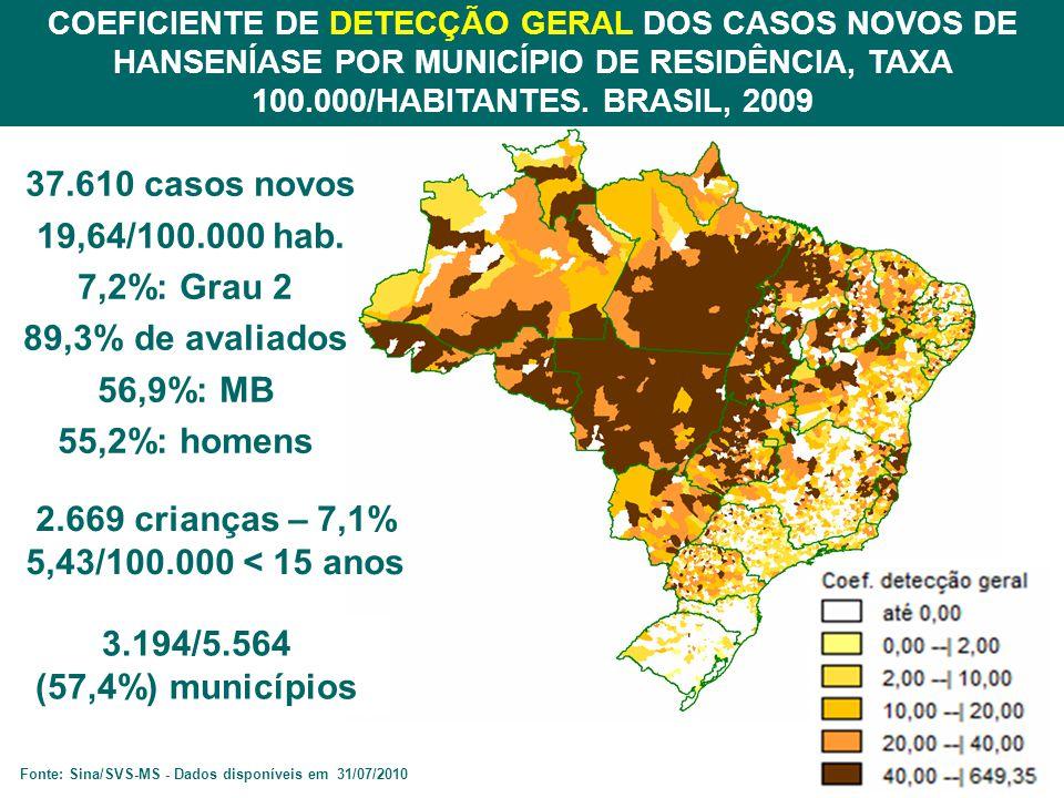 3.194/5.564 (57,4%) municípios COEFICIENTE DE DETECÇÃO GERAL DOS CASOS NOVOS DE HANSENÍASE POR MUNICÍPIO DE RESIDÊNCIA, TAXA 100.000/HABITANTES.