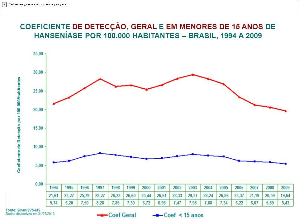 COEFICIENTE DE DETECÇÃO, GERAL E EM MENORES DE 15 ANOS DE HANSENÍASE POR 100.000 HABITANTES – BRASIL, 1994 A 2009