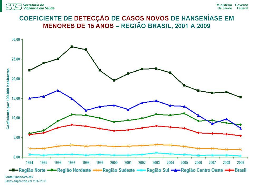 COEFICIENTE DE DETECÇÃO DE CASOS NOVOS DE HANSENÍASE EM MENORES DE 15 ANOS – REGIÃO BRASIL, 2001 A 2009