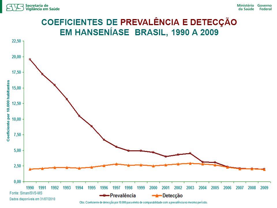COEFICIENTES DE PREVALÊNCIA E DETECÇÃO EM HANSENÍASE BRASIL, 1990 A 2009