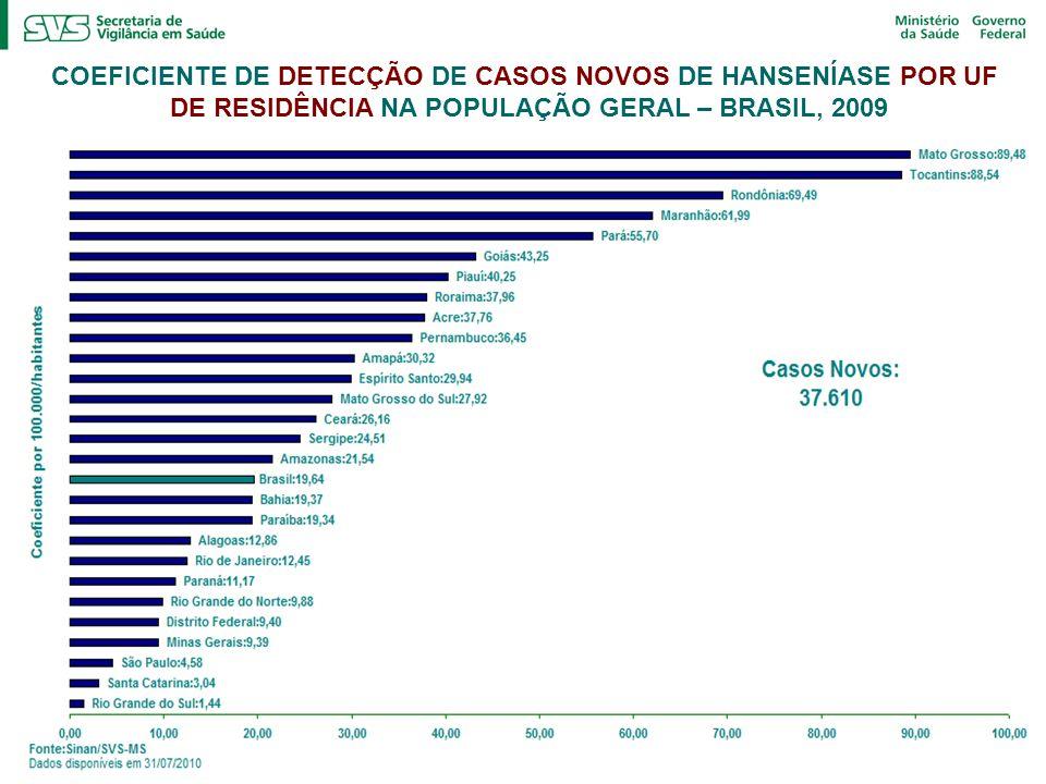 COEFICIENTE DE DETECÇÃO DE CASOS NOVOS DE HANSENÍASE POR UF DE RESIDÊNCIA NA POPULAÇÃO GERAL – BRASIL, 2009