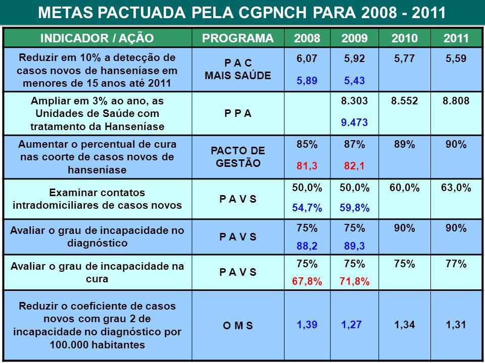 INDICADOR / AÇÃOPROGRAMA2008200920102011 Reduzir em 10% a detecção de casos novos de hanseníase em menores de 15 anos até 2011 P A C MAIS SAÚDE 6,075,925,775,59 5,895,43 Ampliar em 3% ao ano, as Unidades de Saúde com tratamento da Hanseníase P P A 8.3038.5528.808 9.473 Aumentar o percentual de cura nas coorte de casos novos de hanseníase PACTO DE GESTÃO 85%87%89%90% 81,382,1 Examinar contatos intradomiciliares de casos novos P A V S 50,0% 60,0%63,0% 54,7%59,8% Avaliar o grau de incapacidade no diagnóstico P A V S 75% 90% 88,289,3 Avaliar o grau de incapacidade na cura P A V S 75% 77% 67,8%71,8% Reduzir o coeficiente de casos novos com grau 2 de incapacidade no diagnóstico por 100.000 habitantes O M S 1,391,27 1,341,31 METAS PACTUADA PELA CGPNCH PARA 2008 - 2011