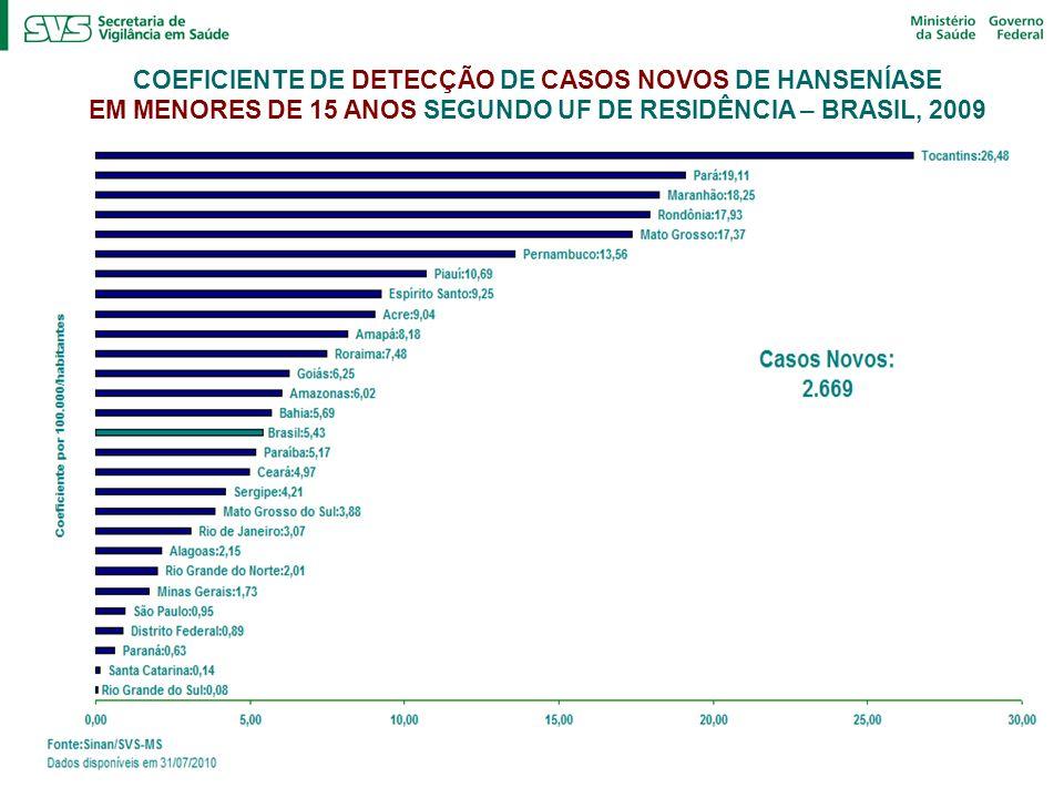 COEFICIENTE DE DETECÇÃO DE CASOS NOVOS DE HANSENÍASE EM MENORES DE 15 ANOS SEGUNDO UF DE RESIDÊNCIA – BRASIL, 2009