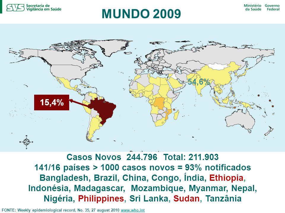 MUNDO 2009 Casos Novos 244.796 Total: 211.903 141/16 países > 1000 casos novos = 93% notificados Bangladesh, Brazil, China, Congo, Índia, Ethiopia, Indonésia, Madagascar, Mozambique, Myanmar, Nepal, Nigéria, Philippines, Sri Lanka, Sudan, Tanzânia 15,4% 54,6% FONTE: Weekly epidemiological record, No.
