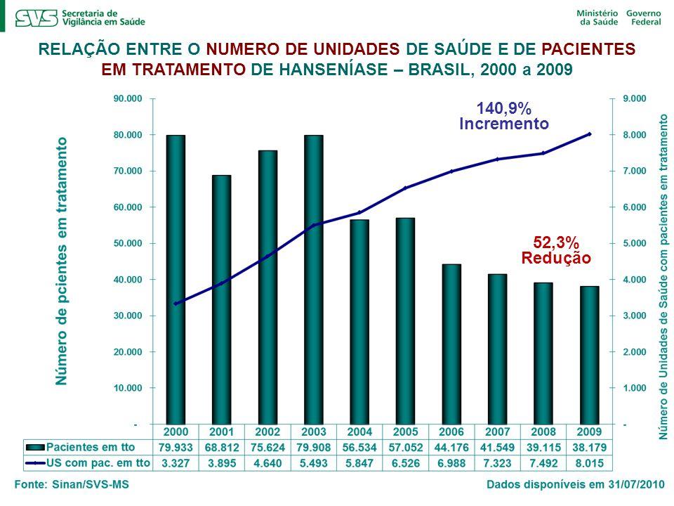 RELAÇÃO ENTRE O NUMERO DE UNIDADES DE SAÚDE E DE PACIENTES EM TRATAMENTO DE HANSENÍASE – BRASIL, 2000 a 2009 140,9% Incremento 52,3% Redução