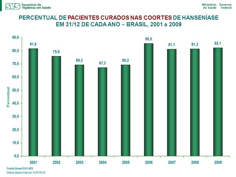 PERCENTUAL DE PACIENTES CURADOS NAS COORTES DE HANSENÍASE EM 31/12 DE CADA ANO – BRASIL, 2001 a 2009