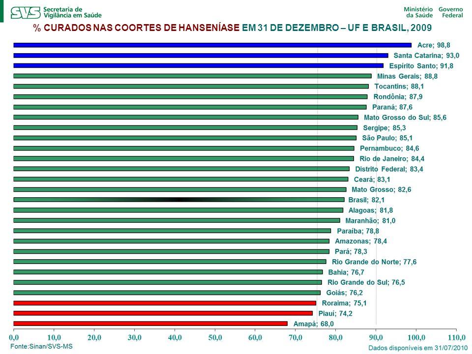 % CURADOS NAS COORTES DE HANSENÍASE EM 31 DE DEZEMBRO – UF E BRASIL, 2009