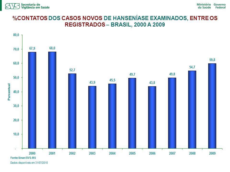 %CONTATOS DOS CASOS NOVOS DE HANSENÍASE EXAMINADOS, ENTRE OS REGISTRADOS – BRASIL, 2000 A 2009