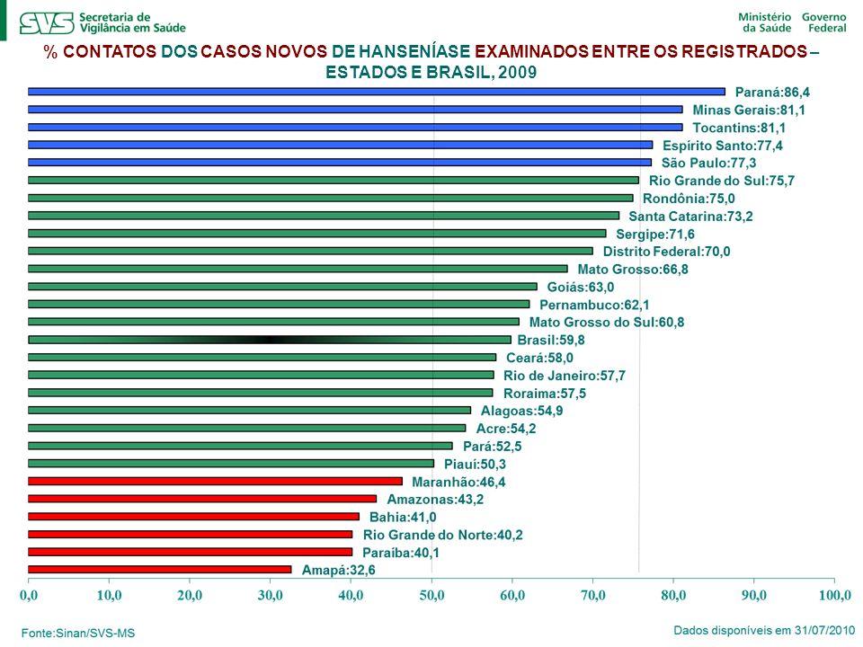 % CONTATOS DOS CASOS NOVOS DE HANSENÍASE EXAMINADOS ENTRE OS REGISTRADOS – ESTADOS E BRASIL, 2009