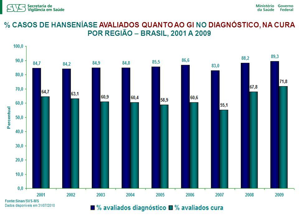 % CASOS DE HANSENÍASE AVALIADOS QUANTO AO GI NO DIAGNÓSTICO, NA CURA POR REGIÃO – BRASIL, 2001 A 2009