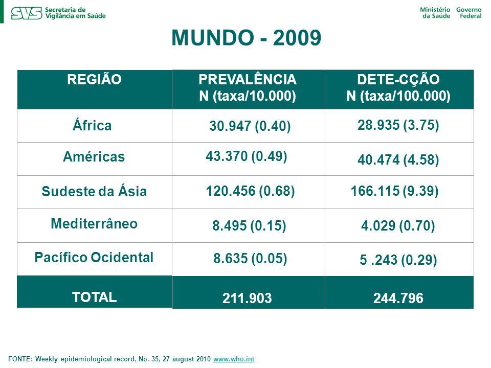 REGIÃOPREVALÊNCIA N (taxa/10.000) DETE-CÇÃO N (taxa/100.000) África Américas Mediterrâneo Sudeste da Ásia Pacífico Ocidental TOTAL 211.903244.796 MUNDO - 2009 FONTE: Weekly epidemiological record, No.