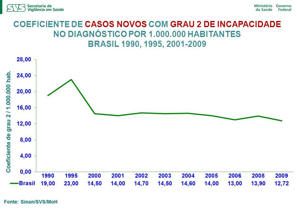 COEFICIENTE DE CASOS NOVOS COM GRAU 2 DE INCAPACIDADE NO DIAGNÓSTICO POR 1.000.000 HABITANTES BRASIL 1990, 1995, 2001-2009
