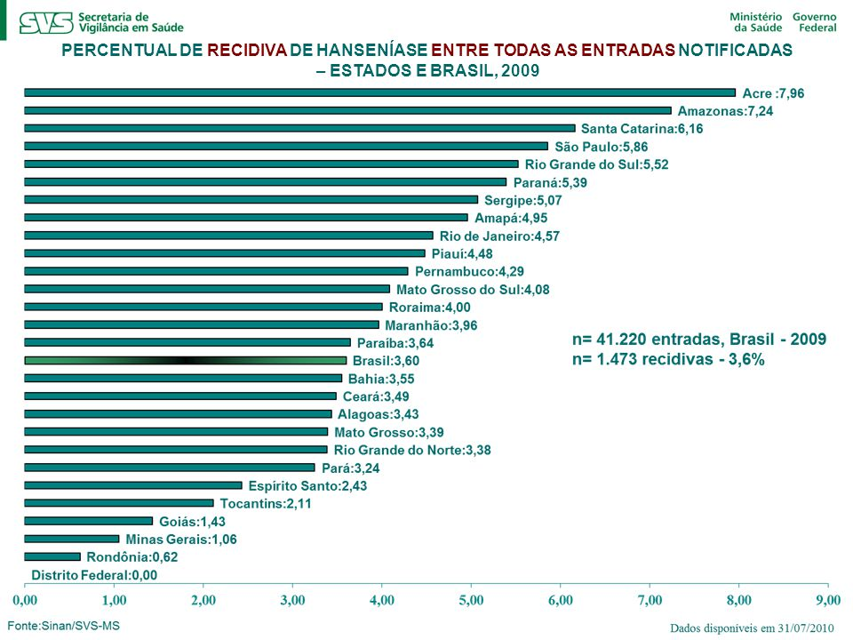 PERCENTUAL DE RECIDIVA DE HANSENÍASE ENTRE TODAS AS ENTRADAS NOTIFICADAS – ESTADOS E BRASIL, 2009