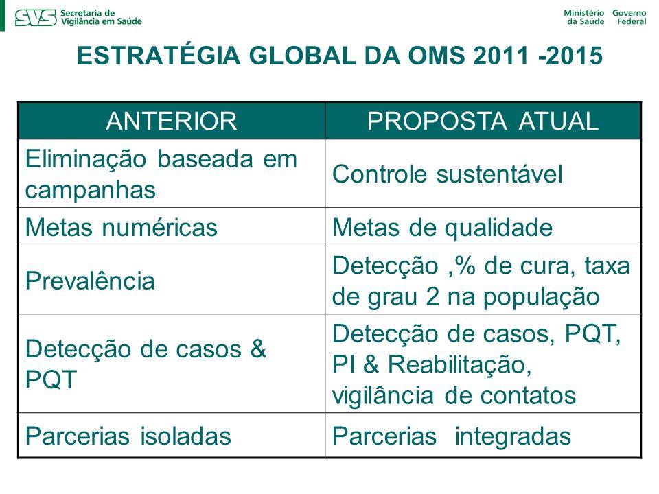 ESTRATÉGIA GLOBAL DA OMS 2011 -2015 ANTERIORPROPOSTA ATUAL Eliminação baseada em campanhas Controle sustentável Metas numéricasMetas de qualidade Prevalência Detecção,% de cura, taxa de grau 2 na população Detecção de casos & PQT Detecção de casos, PQT, PI & Reabilitação, vigilância de contatos Parcerias isoladasParcerias integradas