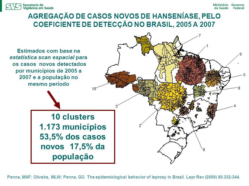 AGREGAÇÃO DE CASOS NOVOS DE HANSENÍASE, PELO COEFICIENTE DE DETECÇÃO NO BRASIL, 2005 A 2007 10 clusters 1.173 municípios 53,5% dos casos novos 17,5% da população Estimados com base na estatística scan espacial para os casos novos detectados por municípios de 2005 a 2007 e a população no mesmo período Penna, MAF; Oliveira, MLW; Penna, GO.