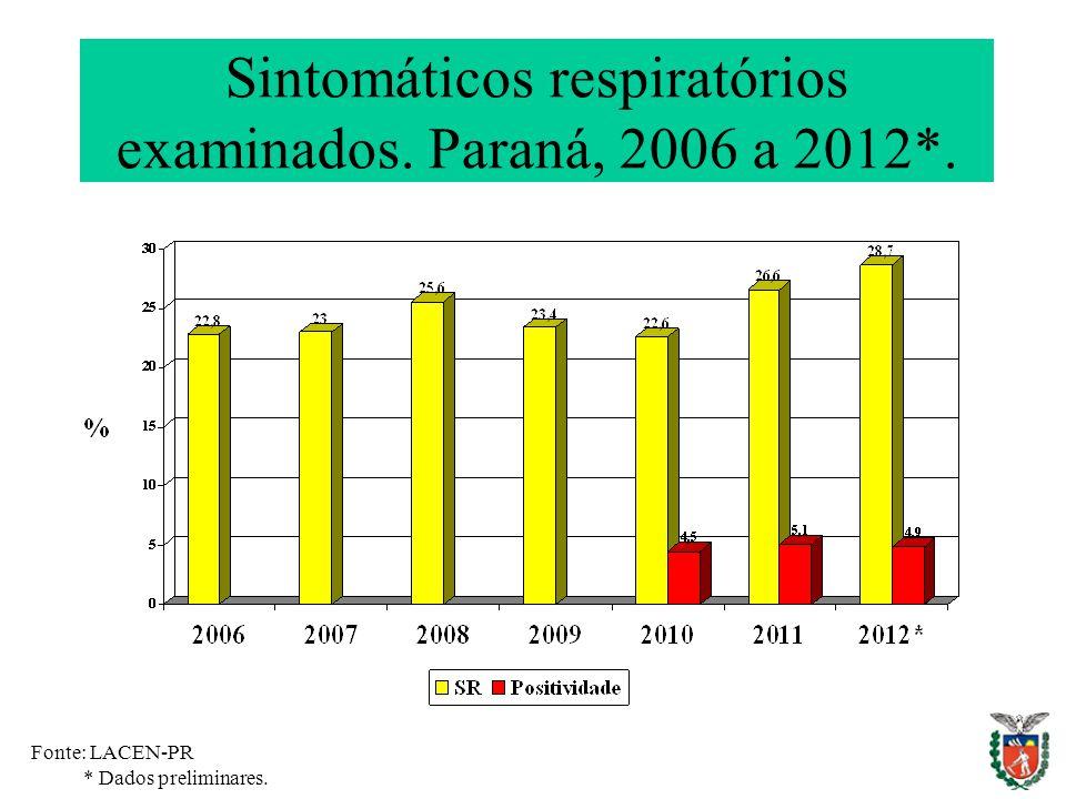 Sintomáticos respiratórios examinados. Paraná, 2006 a 2012*. Fonte: LACEN-PR * Dados preliminares.
