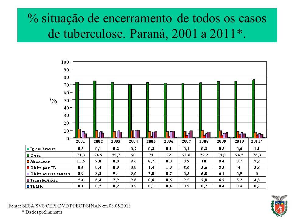 % situação de encerramento de todos os casos de tuberculose.