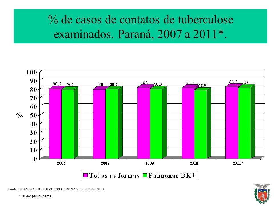 % de casos de contatos de tuberculose examinados. Paraná, 2007 a 2011*.