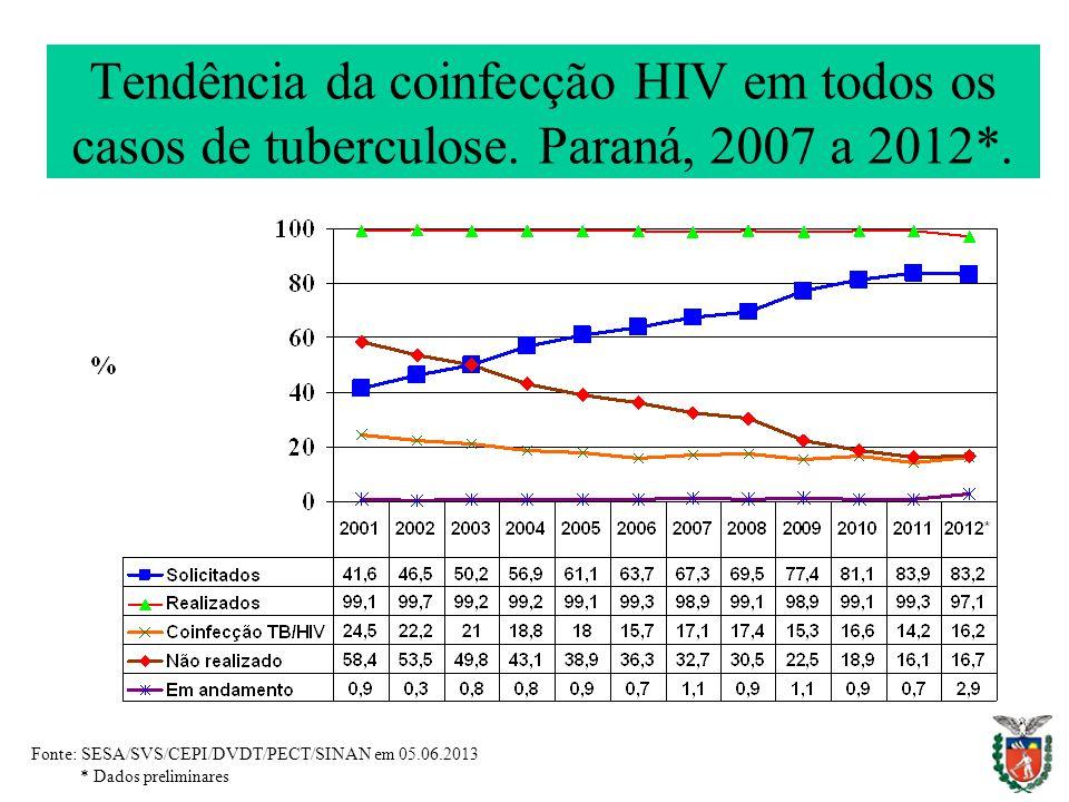 Tendência da coinfecção HIV em todos os casos de tuberculose.
