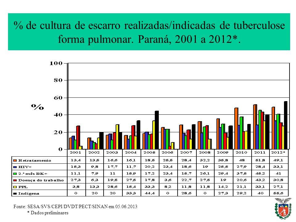 % de cultura de escarro realizadas/indicadas de tuberculose forma pulmonar.