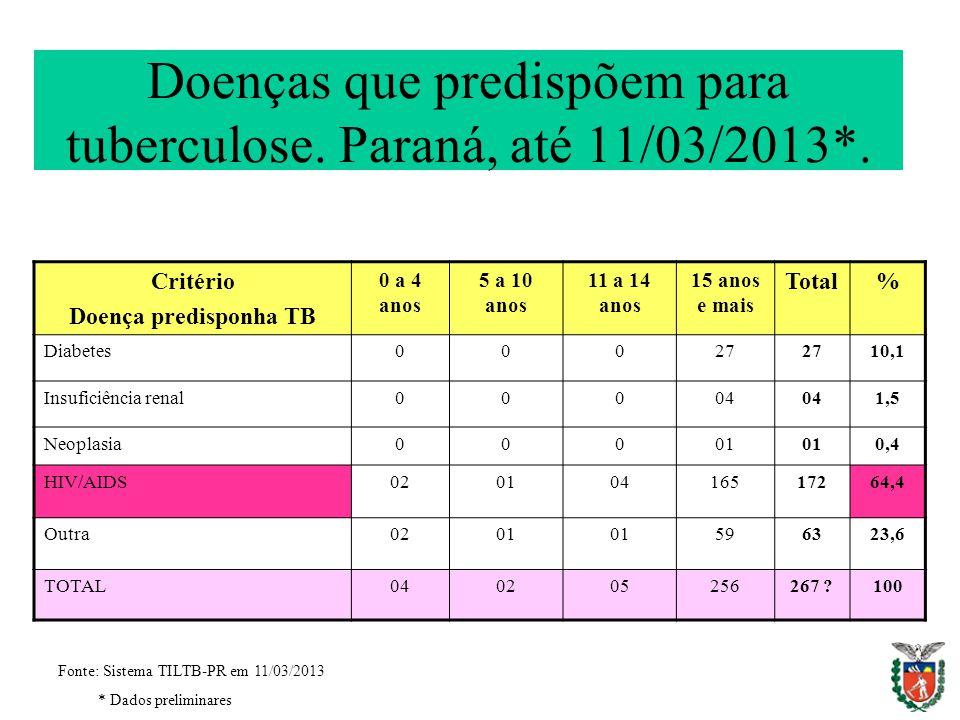 Doenças que predispõem para tuberculose. Paraná, até 11/03/2013*.
