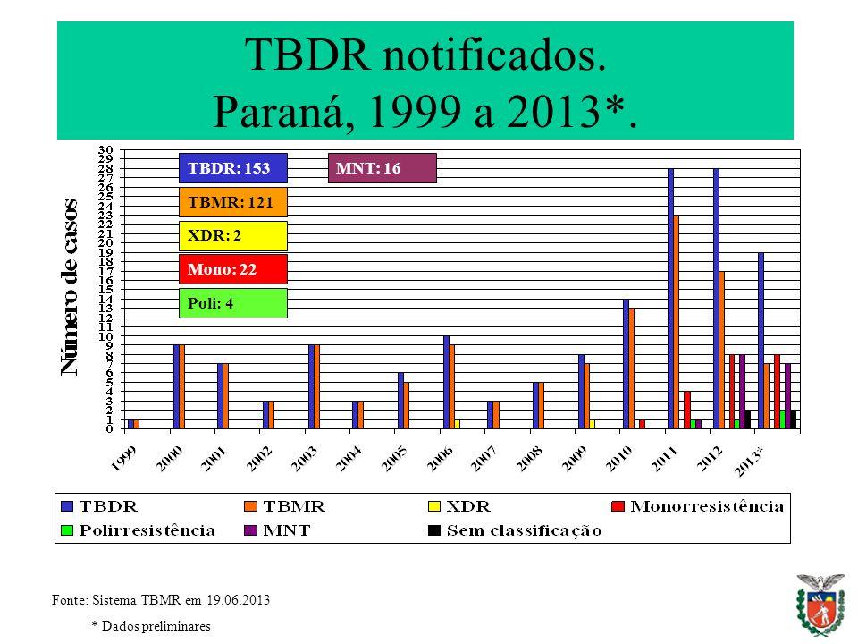 TBDR notificados. Paraná, 1999 a 2013*.