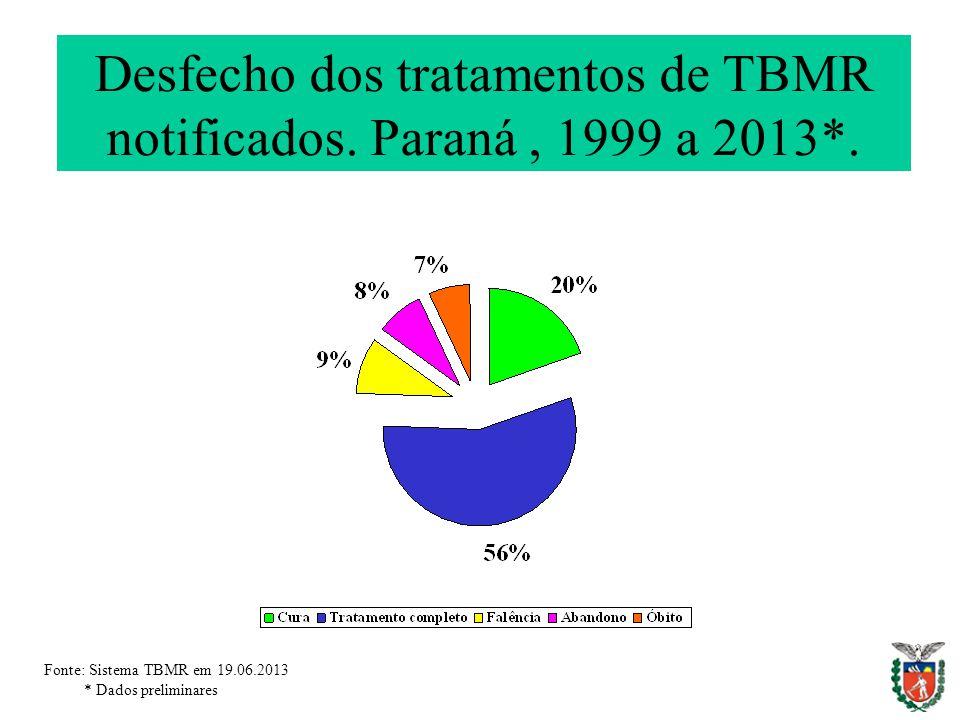 Desfecho dos tratamentos de TBMR notificados. Paraná, 1999 a 2013*.