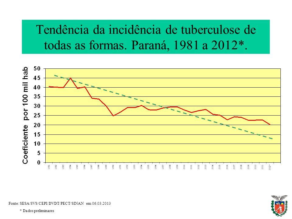 Tendência da incidência de tuberculose de todas as formas.