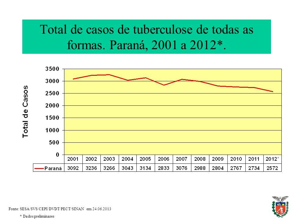 Total de casos de tuberculose de todas as formas. Paraná, 2001 a 2012*.
