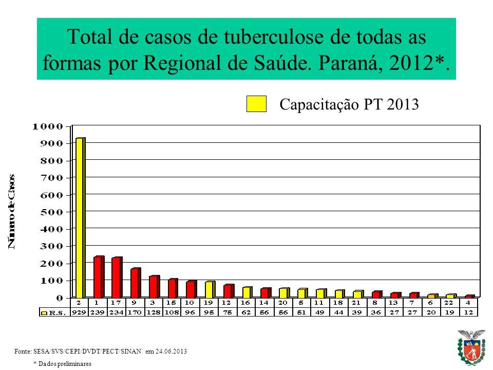 Total de casos de tuberculose de todas as formas por Regional de Saúde.