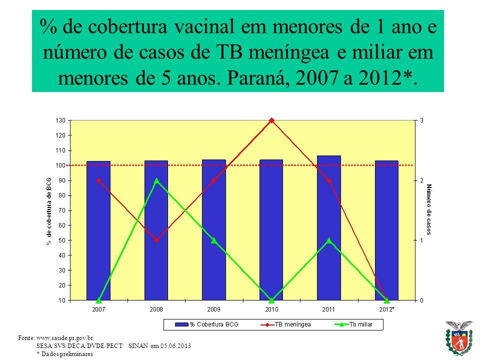 % de cobertura vacinal em menores de 1 ano e número de casos de TB meníngea e miliar em menores de 5 anos.