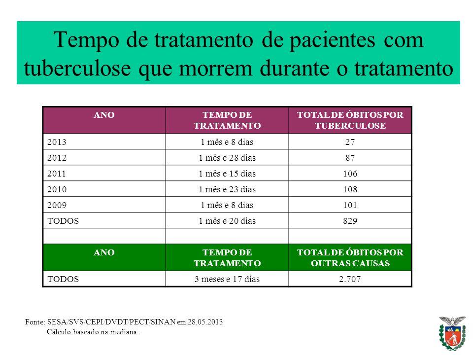 Tempo de tratamento de pacientes com tuberculose que morrem durante o tratamento ANOTEMPO DE TRATAMENTO TOTAL DE ÓBITOS POR TUBERCULOSE 20131 mês e 8 dias27 20121 mês e 28 dias87 20111 mês e 15 dias106 20101 mês e 23 dias108 20091 mês e 8 dias101 TODOS1 mês e 20 dias829 ANOTEMPO DE TRATAMENTO TOTAL DE ÓBITOS POR OUTRAS CAUSAS TODOS3 meses e 17 dias2.707 Fonte: SESA/SVS/CEPI/DVDT/PECT/SINAN em 28.05.2013 Cálculo baseado na mediana.